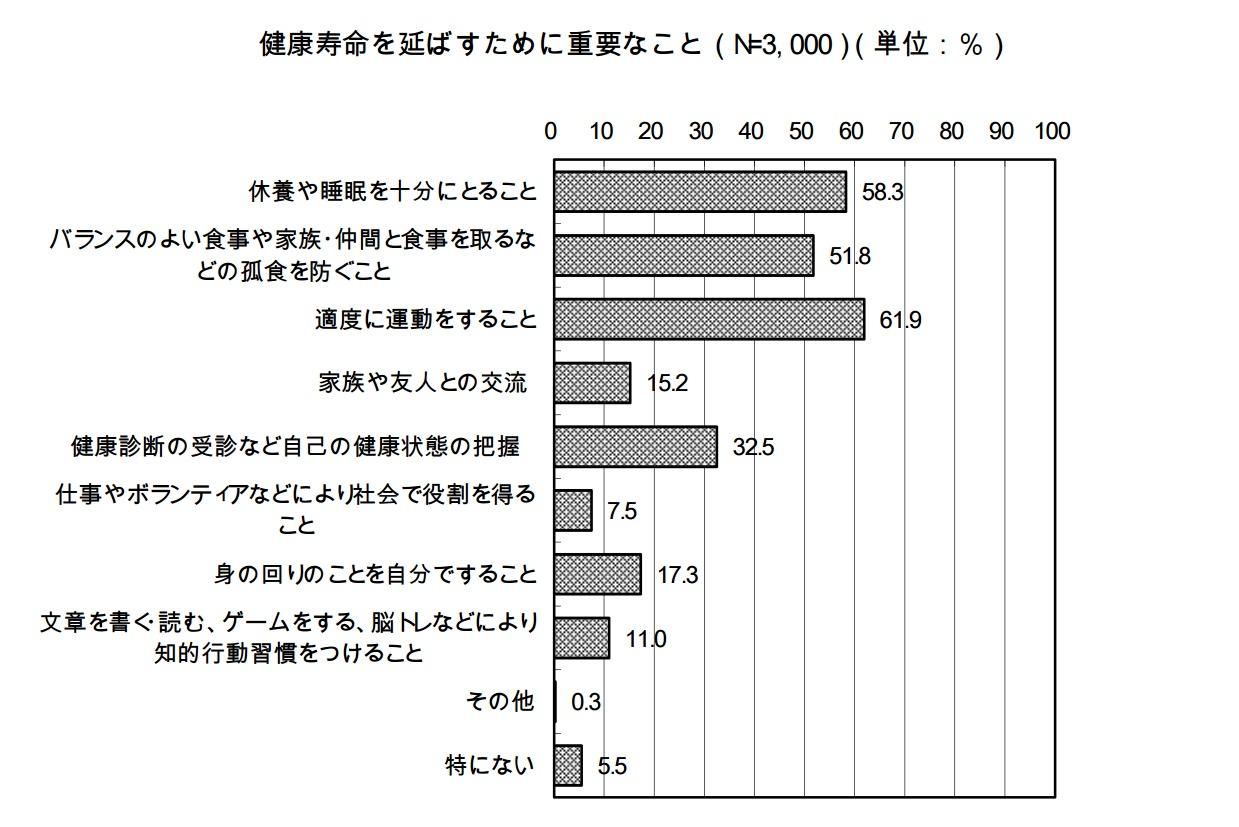 %e5%81%a5%e5%ba%b7%e5%af%bf%e5%91%bd