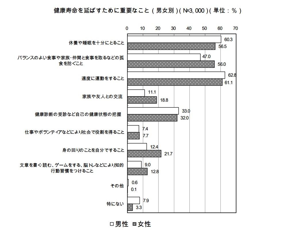 %e5%81%a5%e5%ba%b7%e5%af%bf%e5%91%bd%e2%91%a1