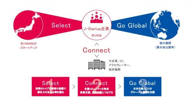 ヘルステックベンチャーFiNC、経産省J-Startup企業に選出